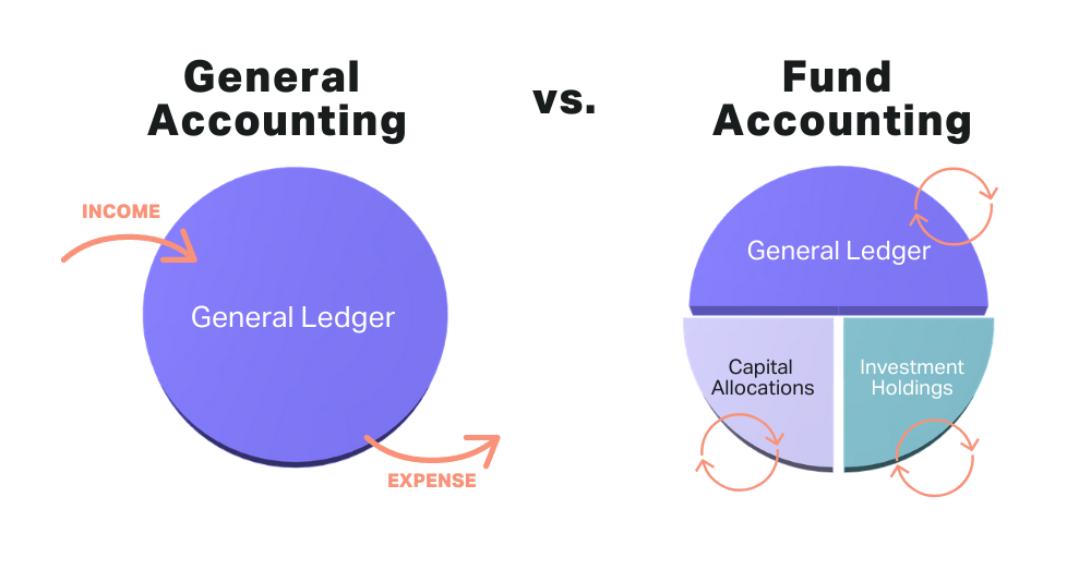 Private Equity Fund Accounting vs General Accounting